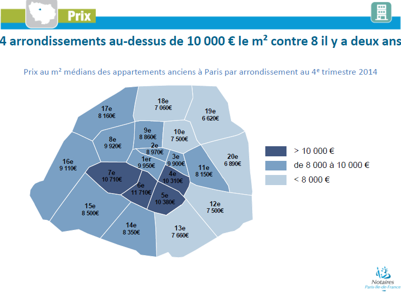 March immobilier paris en 2014 les 10 points for Chambre de notaire paris