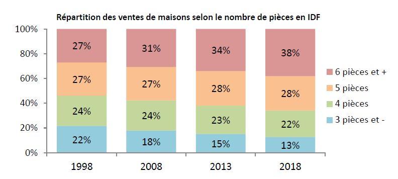 Répartition des ventes de maisons selon le nombre de pièces en IDF