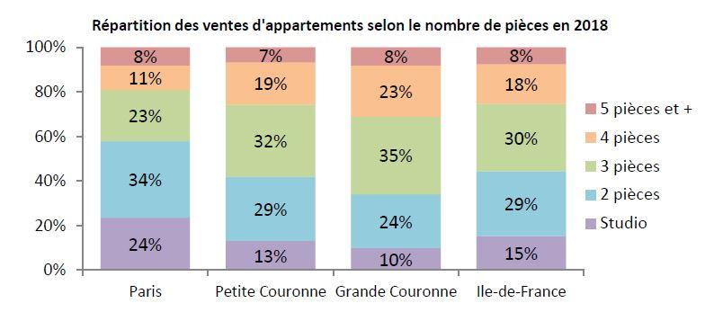 Répartition des ventes d'appartements selon le nombre de pièces en 2018