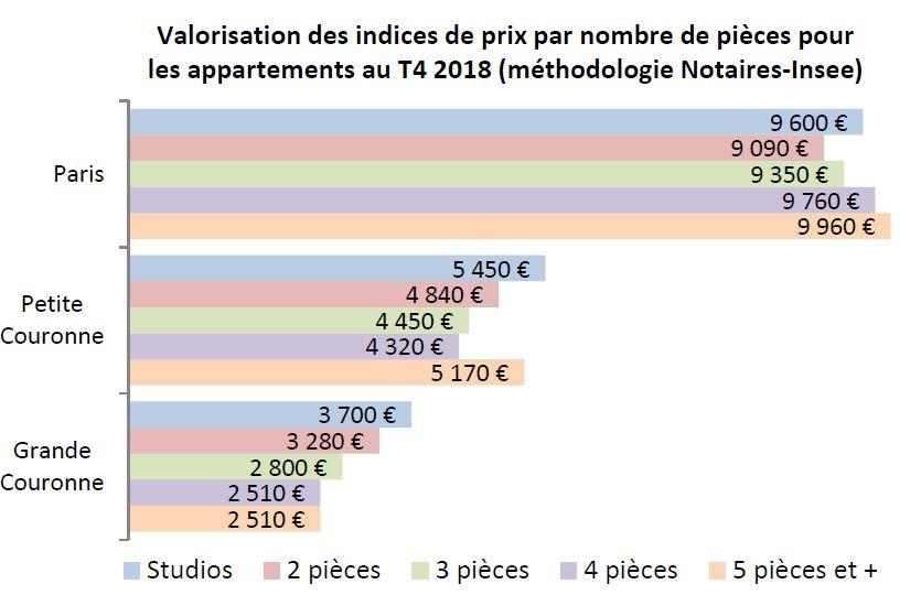 Valorisation des indices de prix par nombre de pièces pour les appartements au T4 2018 (méthodologie Notaires-Insee)