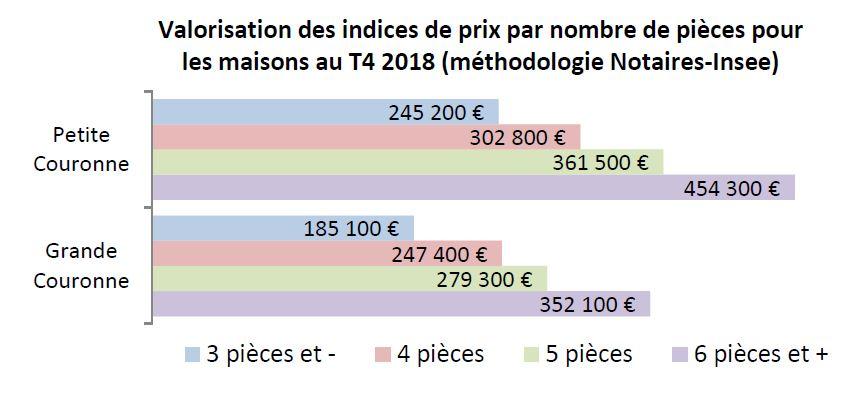 Valorisation des indices de prix par nombre de pièces pour les maisons au T4 2018 (méthodologie Notaires-Insee)