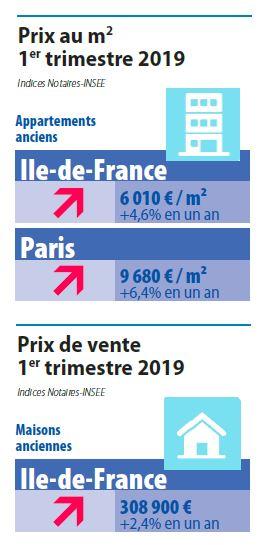 Prix immobilier T1 2019