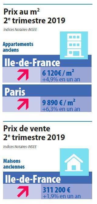 Prix immobilier T2 2019