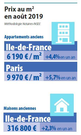 Volumes immobilier paris 2019
