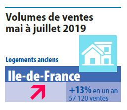 Volumes immobilier paris 2019