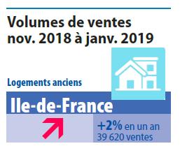 Prix et volumes de l'immobilier à mars 2019