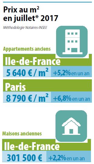 Immobilier notaires de paris ile de france for Prix de l immobilier chambre des notaires