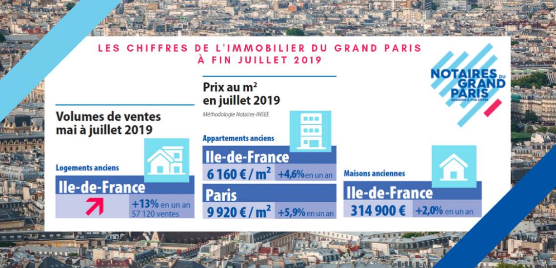Volumes et prix à fin juillet 2019