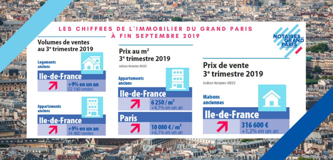 Les chiffres de l'immobilier en Ile-de-France à fin septembre 2019