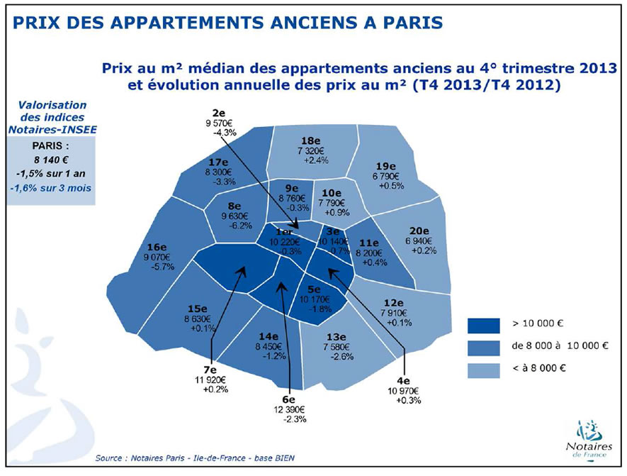 Le march immobilier paris fin 2013 et d but 2014 for Chambre de notaire paris