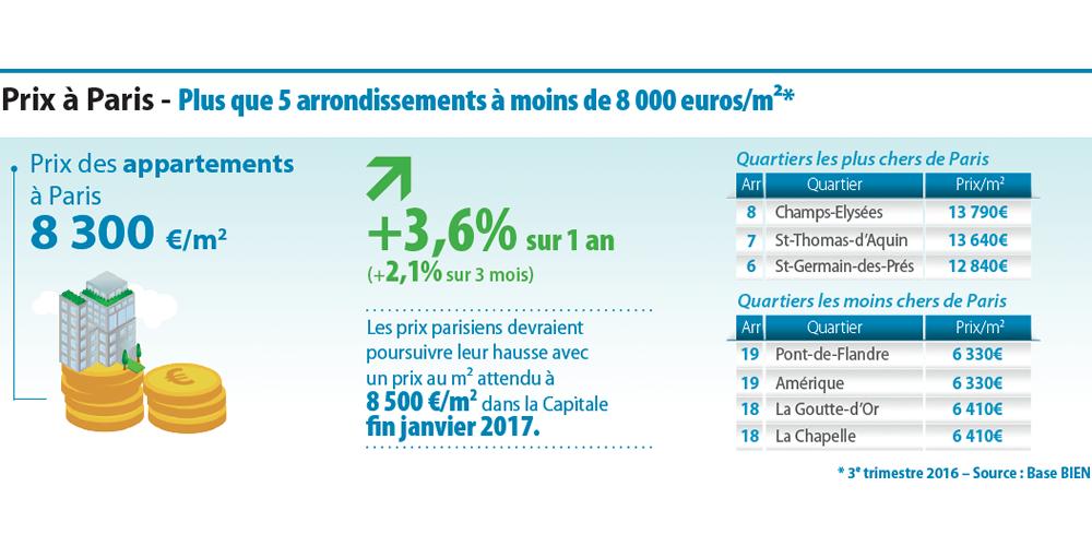 Superb A Noter : Les Prix Des Appartements Les Plus Chers Vendus à Paris Au 3e  Trimestre 2016 Dépassent Les 20.000 Euros Le M².