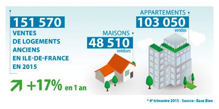 Chambre De Paris Immobilier En Ile De France Et A Paris Ce Qu Il